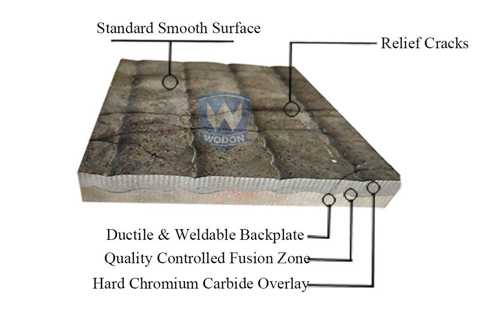 high chromium carbon alloy-